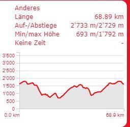 championnats du monde Mountain Bike Marathon